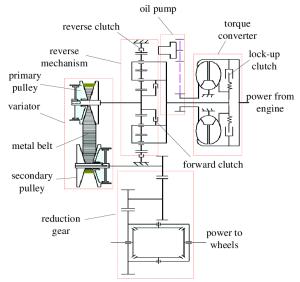 Diagram Of Cvt | Schematic Diagram  122volkszustandsberichtde
