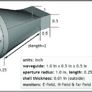 Farfield of Horn antenna | Download Scientific Diagram