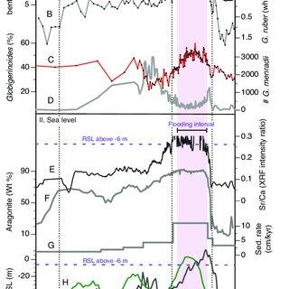 (PDF) The last interglacial (MIS 5e) cycle at Little ...