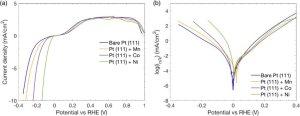 HERHOR polarization curves (a) and Tafel plot of HERHOR