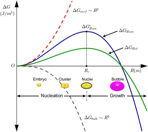 Gibbs free energy change during bubble nucleation. The surface ...