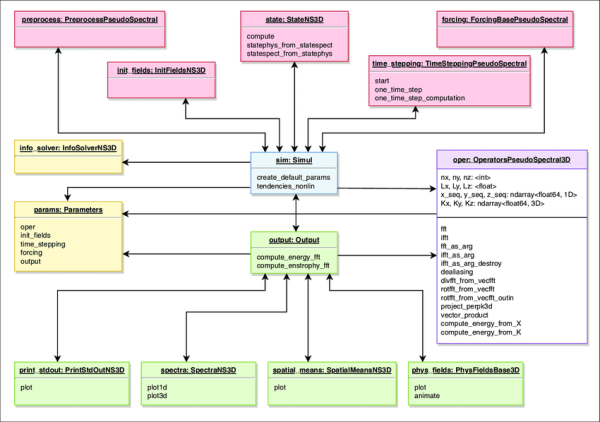 UML diagram of the simulation object (sim) for the solver ...