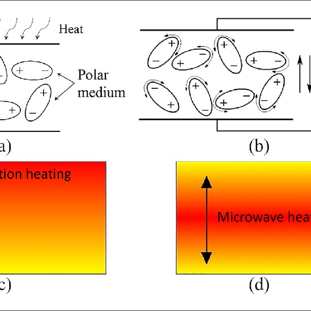 the principle of microwave heating a