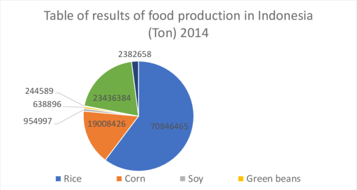 Table Of Results Of Food Production In Indonesia In 2014 2015 This Download Scientific Diagram