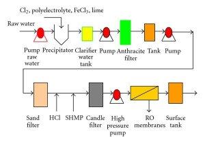 Flow Diagram of RO Plant   Download Scientific Diagram