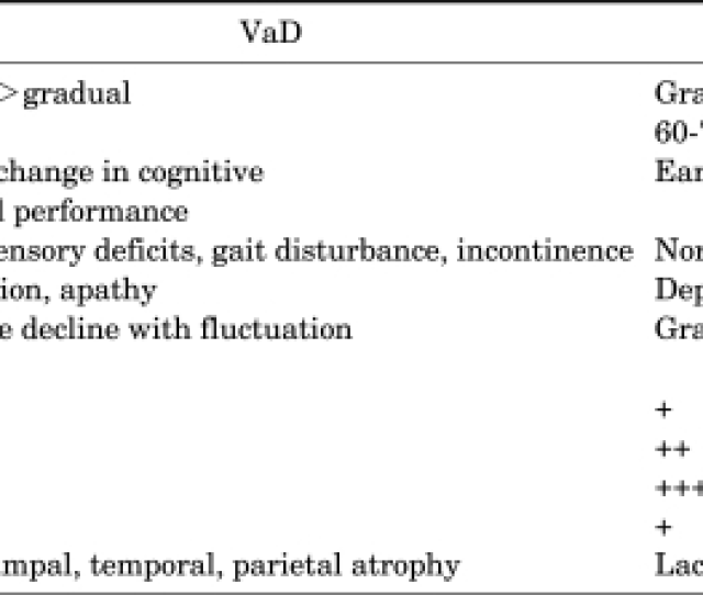 Comparison Of Vascular Dementia And Alzheimer Disease