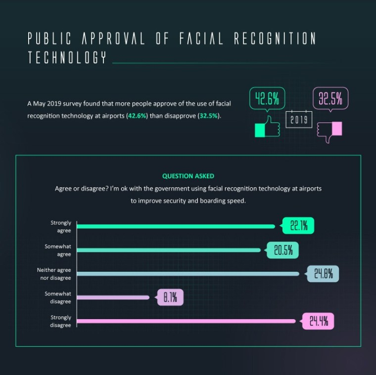 Facial Recognition in Airports 06 Survey: 43% of Americans Approve, 33% Disapprove of Facial Recognition Technology in Airports