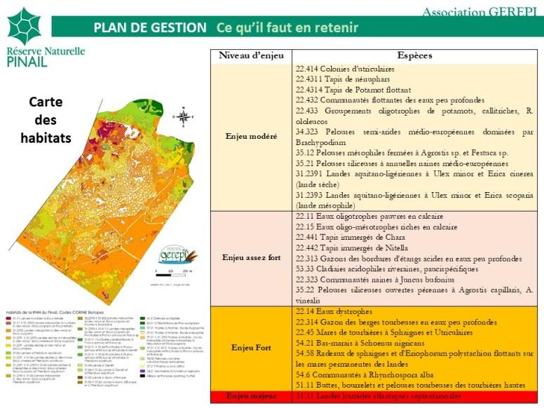 Responsabilités de conservation de la réserve du Pinail pour les habitats