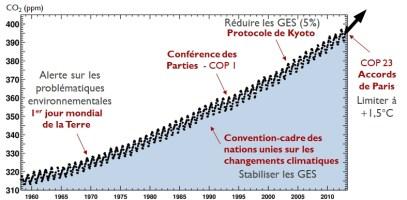 Evolution du CO2 depuis 1960 et engagements climatiques internationaux (un constat d'insuffisance flagrant) - extrait de Scripps Oceanography