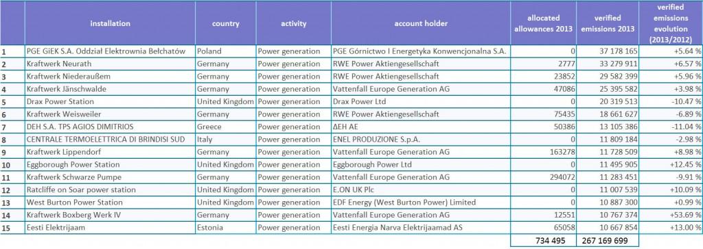 emisiones de la industria europea