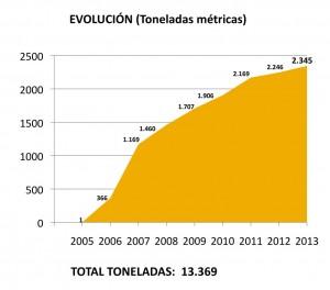 Evolución del reciclaje de lámparas en España