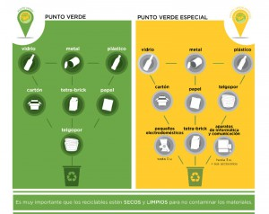 Materiales que se pueden llevar a Punto Verde