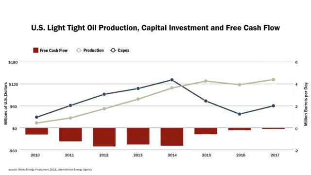 US LIght Tight Oil production