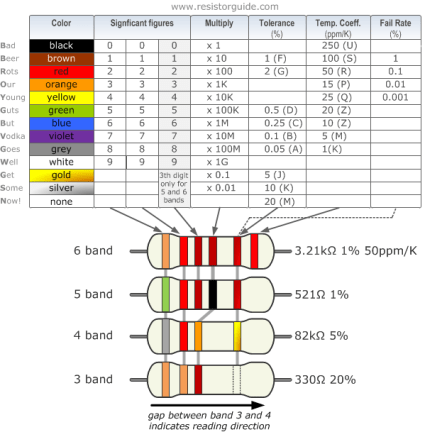 Image result for calculation of resistors color code