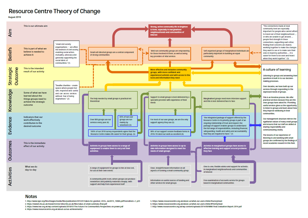 Our Theory Of Change Stronger Communities An Evidence