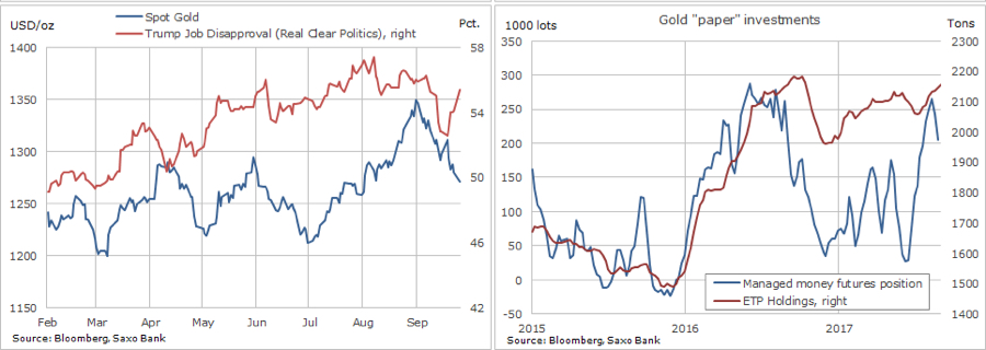CHART: Retail investors keep the faith as gold price sinks to 8-week low