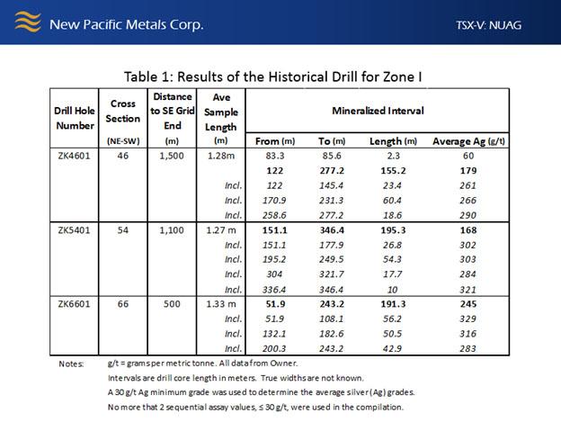 Historical Drill Zone 1