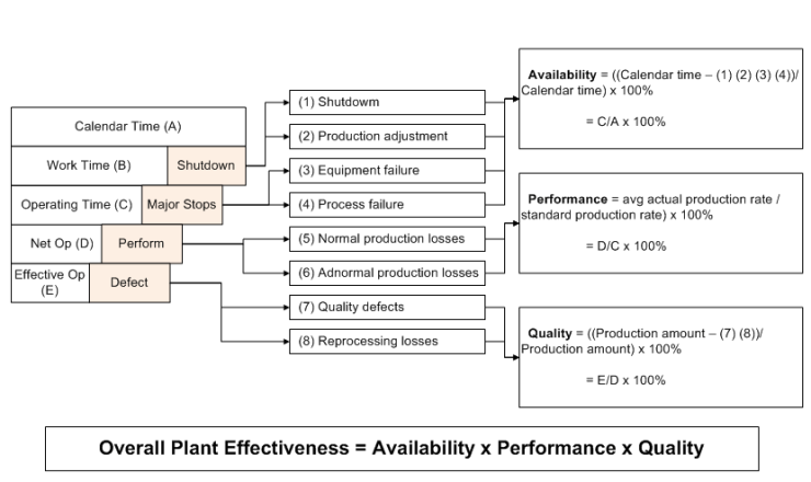 Overall Plant Effectiveness