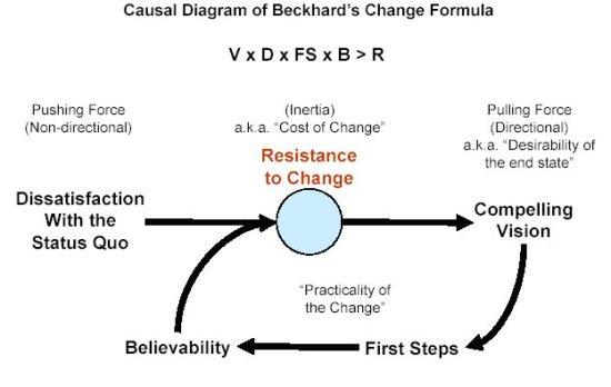 Beckhard's Change Formula