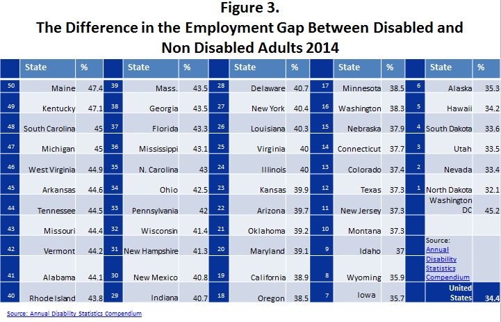 Figure 3. The Difference in the Employment Gap Between Disabled and Non Disabled Adults 2014 This image contains a table of information that ranks the states by gap in the labor force participation rate between people with and without disabilities. The states are ranked from 50 to 1 with the largest number being the state with the biggest LFPR gap and the smallest number having the smallest LFPR gap. The state with the worst employment gap is Maine with a 47.4 point gap. The state with the smallest employment gap is North Dakota with only a 32.1 point gap. Read the full rankings below. 50 Maine 47.4 49 Kentucky 47.1 48 South Carolina 45.0 47 Michigan 45.0 46 West Virginia 44.9 45 Arkansas 44.6 44 Tennessee 44.5 43 Missouri 44.4 42 Vermont 44.2 41 Alabama 44.1 40 Rhode Island 43.8 39 Massachusetts 43.5 38 Georgia 43.5 37 Florida 43.3 36 Mississippi 43.1 35 North Carolina 43.0 34 Ohio 42.5 33 Pennsylvania 42.0 32 Wisconsin 41.4 31 New Hampshire 41.3 30 New Mexico 40.8 29 Indiana 40.7 28 Delaware 40.7 27 New York 40.4 26 Louisiana 40.3 25 Virginia 40.0 24 Illinois 40.0 23 Kansas 39.9 22 Arizona 39.7 21 Oklahoma 39.2 20 Maryland 39.1 19 California 38.9 18 Oregon 38.5 17 Minnesota 38.5 16 Washington 38.3 15 Nebraska 37.9 14 Connecticut 37.7 13 Colorado 37.4 12 Texas 37.3 11 New Jersey 37.3 10 Montana 37.3 9 Idaho 37.0 8 Wyoming 35.9 7 Iowa 35.7 6 Alaska 35.3 5 Hawaii 34.2 4 South Dakota 33.6 3 Utah 33.5 2 Nevada 33.4 1 North Dakota 32.1