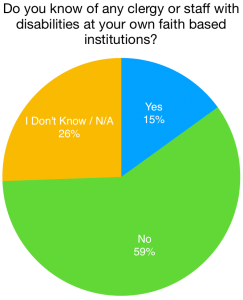 Text: Do you know of any clergy or staff with disabilities at your own faith based institutions? Pie chart with results.