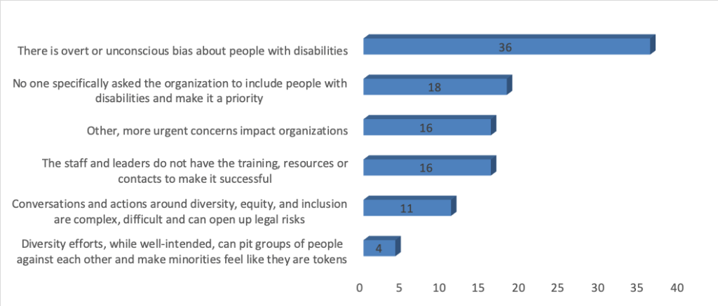"""Bar graph with responses to Question 8. """"There is overt or unconscious bias about people with disabilities"""" - Chosen by 36 """"No one specifically asked the organization to include people with disabilities and make it a priority"""" - Chosen by 18 """"Other, more urgent concerns impact organizations"""" - Chosen by 16 """"The staff and leaders do not have the training, resources or contacts to make it successful"""" - Chosen by 16 """"Conversations and actions around diversity, equity, and inclusion are complex, difficult and can open up legal risks"""" - Chosen by 11 """"Diversity efforts, while well-intended, can pit groups of people against each other and make minorities feel like they are tokens"""" - Chosen by 4"""