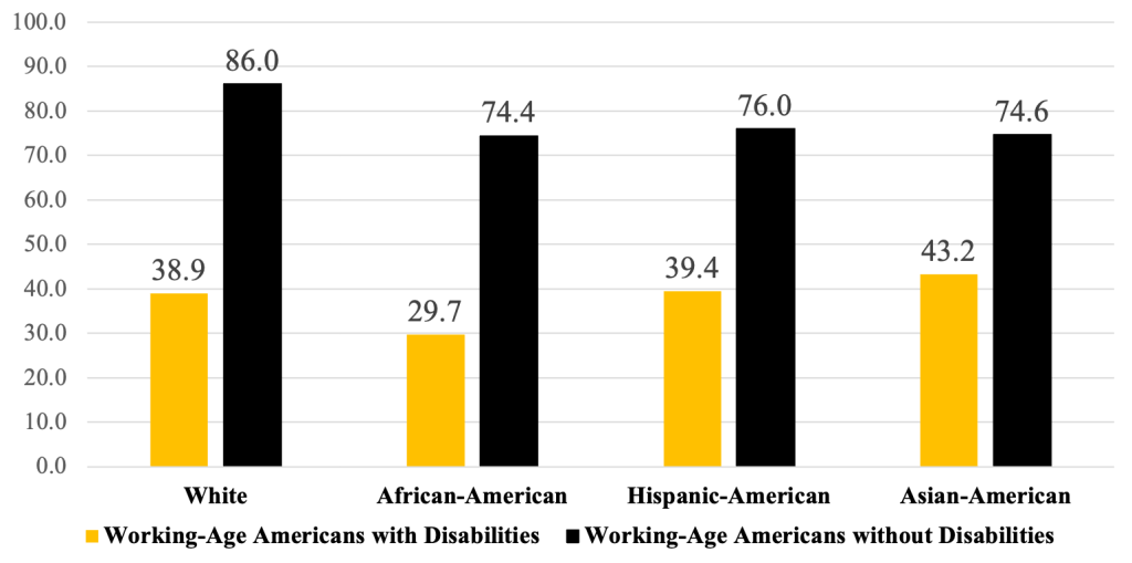 Chart showing employment Rates for Working-Age Americans with and without Disabilities, by Race - 2018 White with disabilities: 38.9 White without disabilities: 86.0 African-American with disabilities: 29.7 African-American without disabilities: 74.4 Hispanic-American with disabilities: 39.4 Hispanic-American without disabilities: 76.0 Asian-American with disabilities: 43.2 Asian-American without disabilities: 74.6