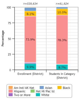 Bar charts showing overall enrollment in the LA Unified School District overall and enrollment of Students with disabilities. 8.1 percent of all LAUSD students are Black, 73.9 percent are Hispanic/Latinx, and 9.9 percent are White. 10 percent of LAUSD students with disabilities are Black, 78.3 percent of percent of LAUSD students with disabilities are Hispanic/Latinx, and 8.7 percent of percent of LAUSD students with disabilities are White.