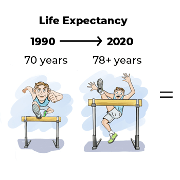life expectancy from 1990 to 2020 is 70 to 78+ years and increasing