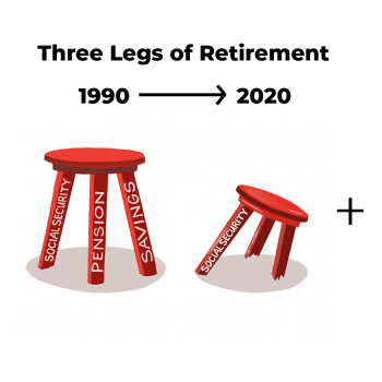 three legs of retirement from 1990 to 2020 retirement stool is broken