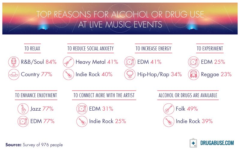 "One of the findings of the DrugAbuse.com study – ""Top Reasons for Alcohol or Drug Use at Live Music Events"""
