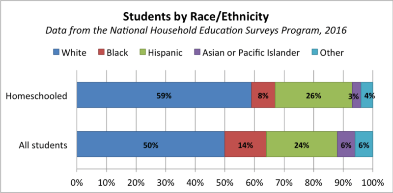 Image result for 2018 homeschool statistics by race
