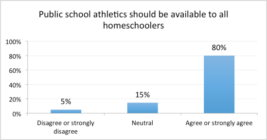 positive effects of homeschooling
