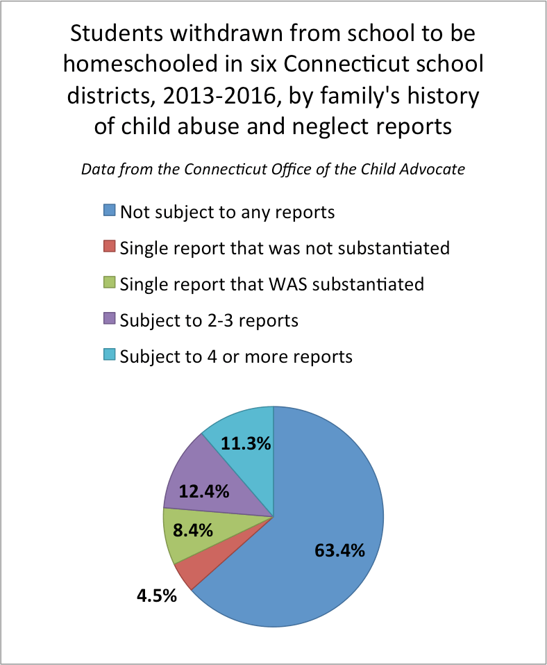 Report Finds Neglect And Abuse At >> Connecticut Study Finds High Rates Of Past Child Welfare Reports