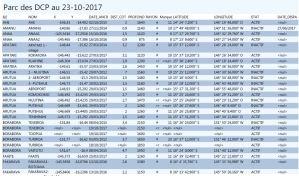 Coordonnees Parc DCP au 23-10-2017