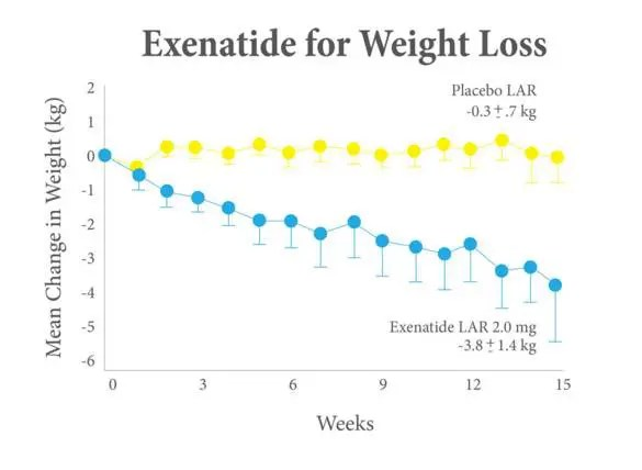 Exenatide for weight loss and leptin resistance
