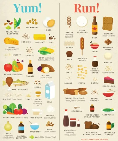 leaky gut food list | Food