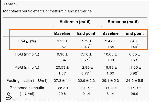 metformin vs berberine blood sugar