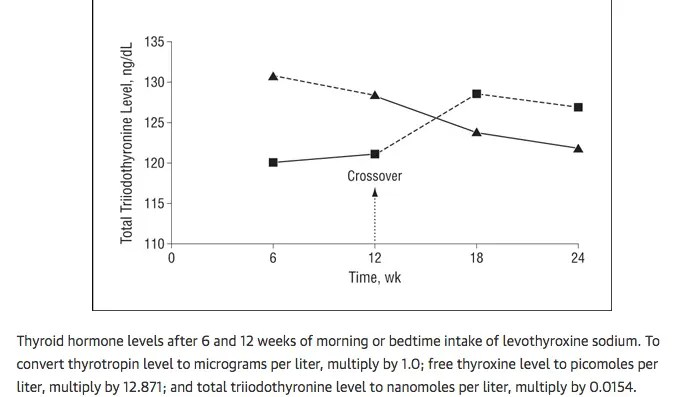 Total T3 levels of levothyroxine if taken at night