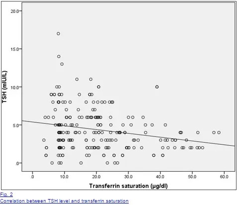 relationship between iron and transferrin saturation