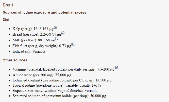 dietary iodine levels