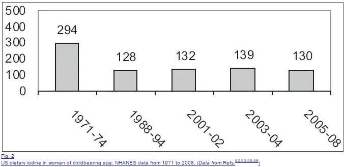 iodine consumption in the US