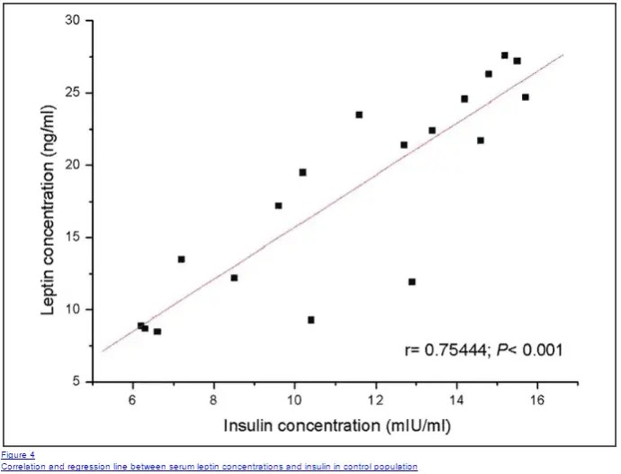 Correlation between insulin resistance and leptin resistance