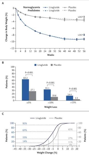 Grafico di perdita di peso di Liraglutide
