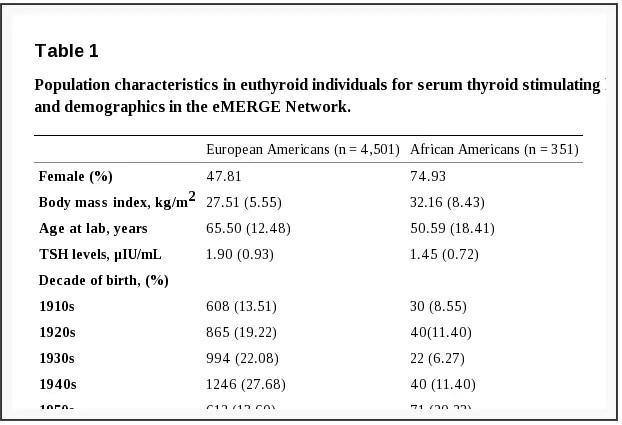 TSH levels in various populations
