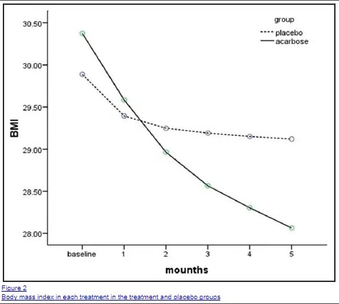 acarbose and weight loss over time