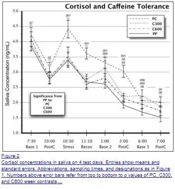 caffeine and its influence on cortisol secretion