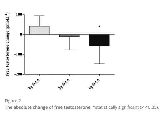 D aspartic acid and changes in free testosterone