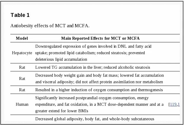 anti obesity effects of MCT oils