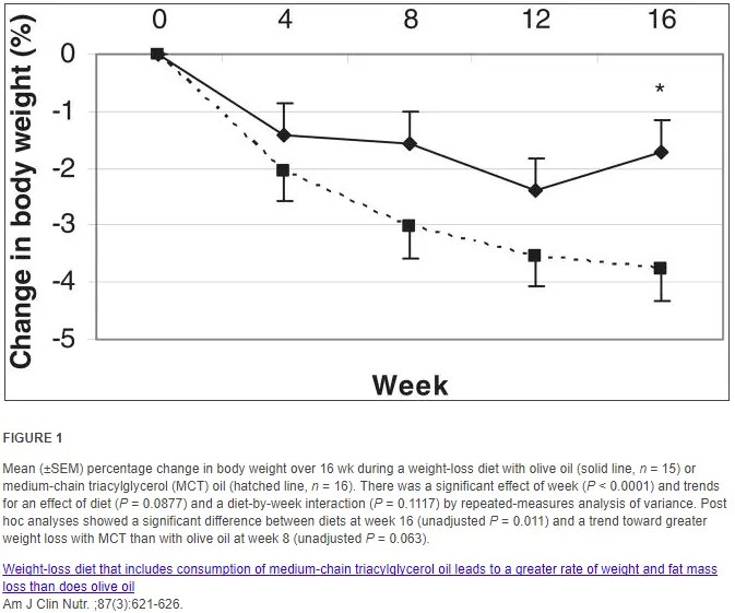 weight loss graph with MCT oil